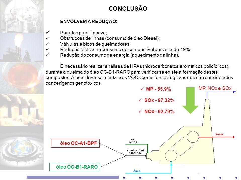 óleo OC-A1-BPF óleo OC-B1-RARO MP, NOx e SOx MP - 55,9% SOx - 97,32% NOx– 92,79% ENVOLVEM A REDUÇÃO: Paradas para limpeza; Obstruções de linhas (consu