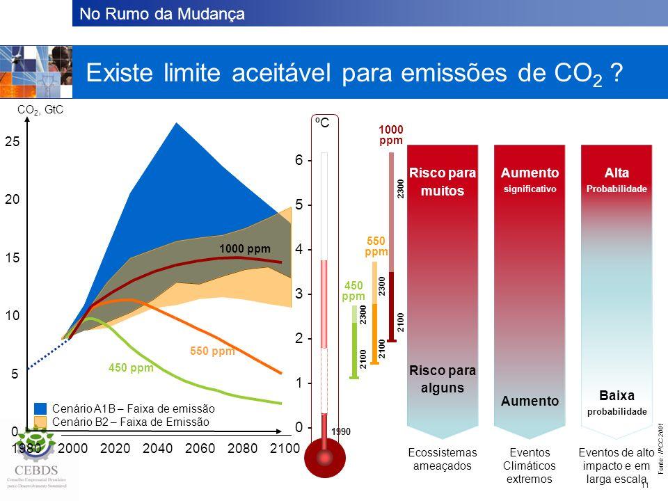 No Rumo da Mudança 11 Existe um limite aceitável para emissão de CO 2 ? Cenário A1B – Faixa de emissão Cenário B2 – Faixa de Emissão Existe limite ace