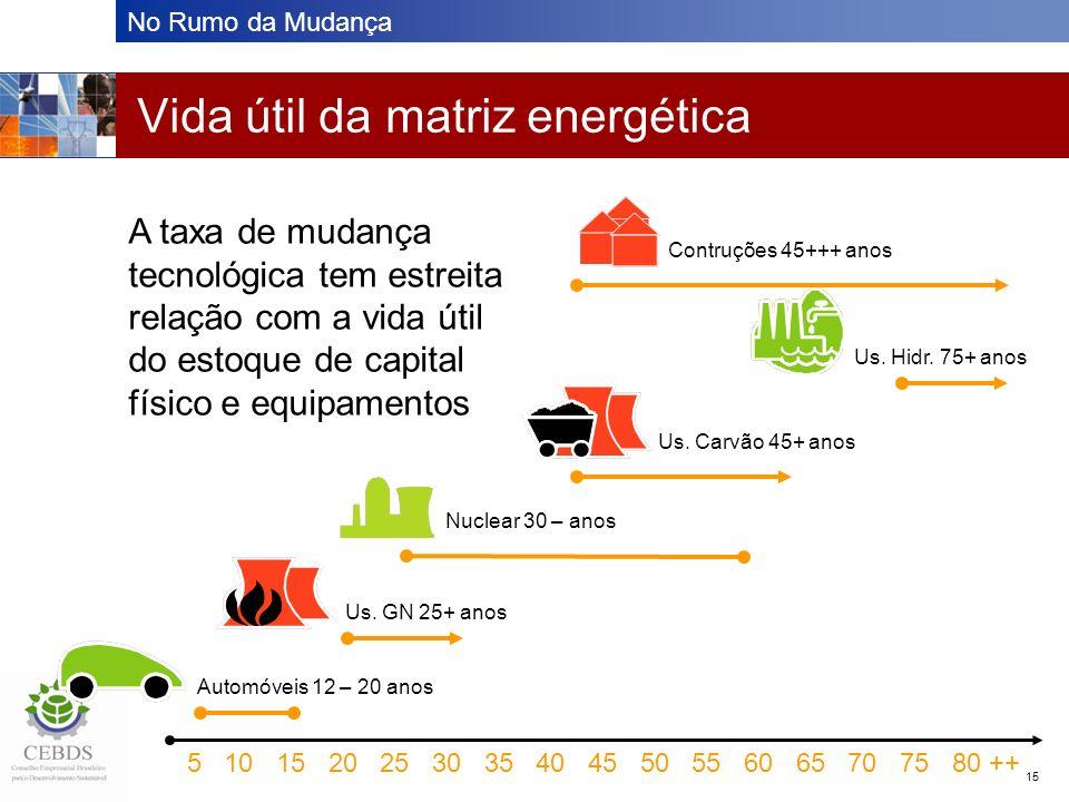 No Rumo da Mudança 15 Vida útil da matriz energética 5 10 15 20 25 30 35 40 45 50 55 60 65 70 75 80 ++ A taxa de mudança tecnológica tem estreita rela
