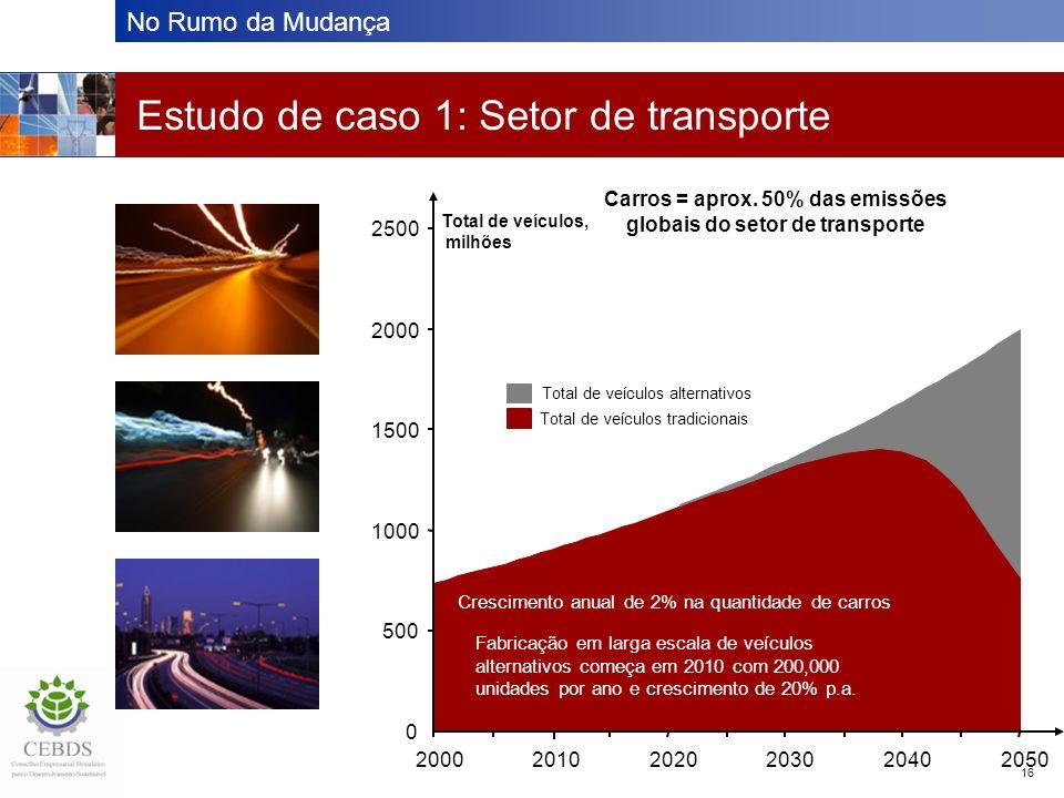 No Rumo da Mudança 16 Estudo de caso 1: Setor de transporte 0 500 1000 1500 2000 2500 200020102020203020402050 Total de veículos, milhões Total de veí