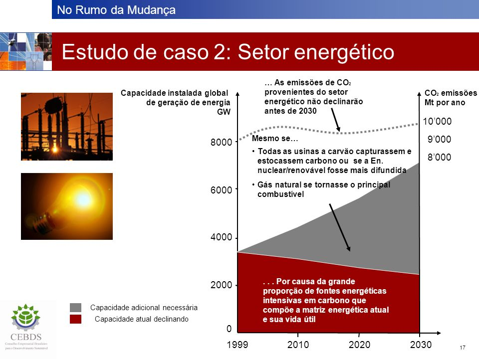 No Rumo da Mudança 17 Estudo de caso 2: Setor energético 0 2000 4000 6000 8000 1999201020202030 Capacidade instalada global de geração de energia GW...