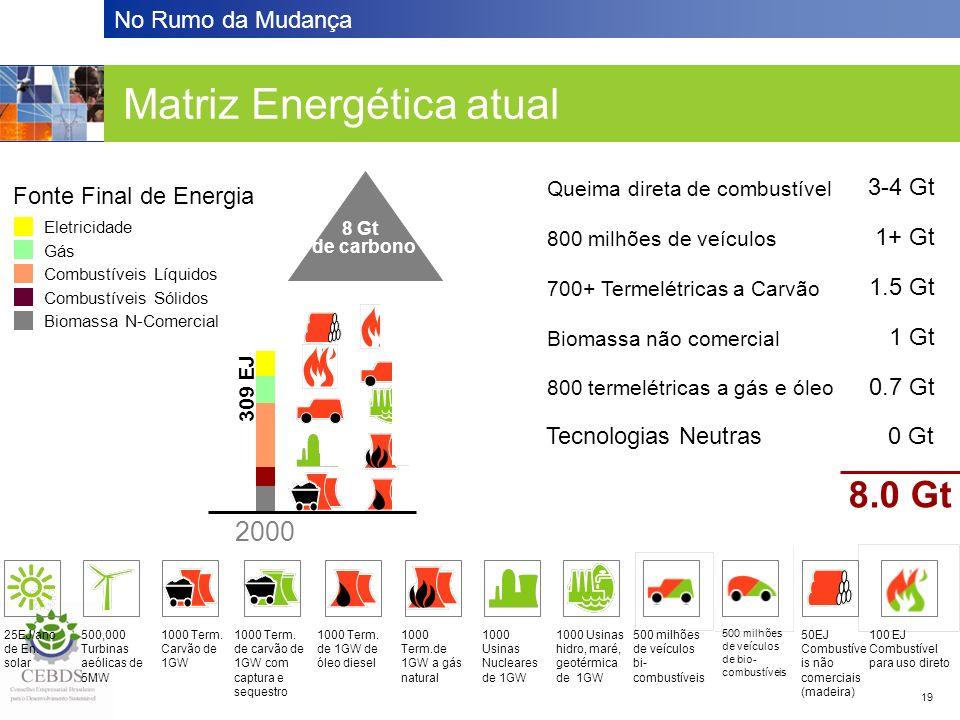 No Rumo da Mudança 19 Matriz Energética atual 700+ Termelétricas a Carvão 1.5 Gt 25EJ/ano de En. solar 500,000 Turbinas aeólicas de 5MW 1000 Term. Car