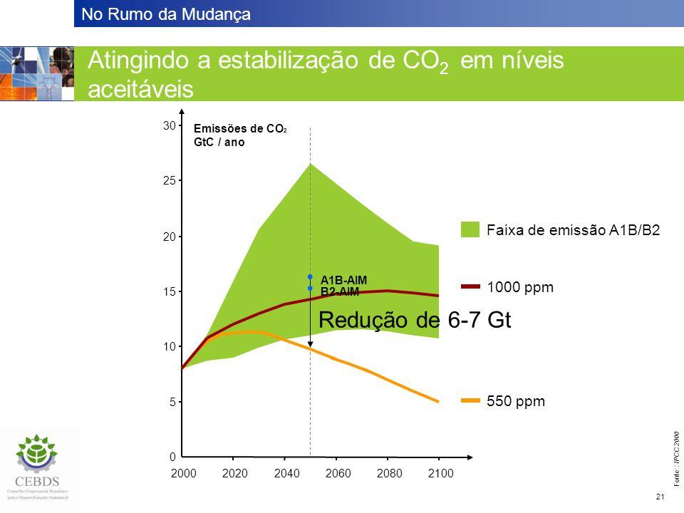 No Rumo da Mudança 21 Atingindo a estabilização em níveis aceitáveis Atingindo a estabilização de CO 2 em níveis aceitáveis 0 5 10 15 20 25 30 200020202040206020802100 Emissões de CO 2 GtC / ano Faixa de emissão A1B/B2 550 ppm 1000 ppm Redução de 6-7 Gt A1B-AIM B2-AIM Fonte:: IPCC 2000