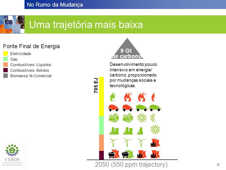 No Rumo da Mudança 22 Desenvolvimento pouco intensivo em energia/ carbono, proporcionado por mudanças sociais e tecnológicas. 2050 (550 ppm trajectory