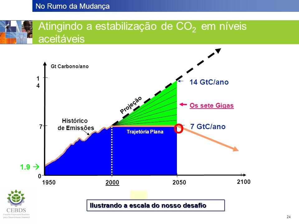 No Rumo da Mudança 24 Atingindo a estabilização em níveis aceitáveis Atingindo a estabilização de CO 2 em níveis aceitáveis 1.9 20502000 1414 7 Gt Carbono/ano 1950 0 Projeção Trajetória Plana Histórico de Emissões 2100 14 GtC/ano 7 GtC/ano Os sete Gigas O Ilustrando a escala do nosso desafio