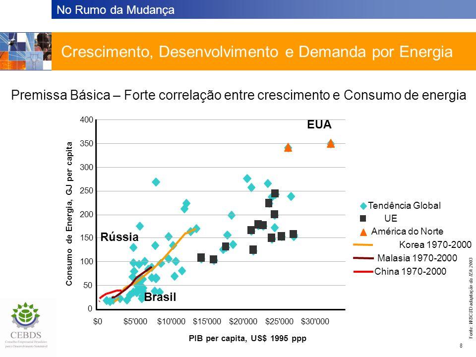 No Rumo da Mudança 8 Tendência Global Crescimento, Desenvolvimento e Demanda por Energia Premissa Básica – Forte correlação entre crescimento e Consumo de energia 0 50 100 150 200 250 300 350 400 $0$5 000$10 000$15 000$20 000$25 000$30 000 PIB per capita, US$ 1995 ppp Consumo de Energia, GJ per capita UE América do Norte Korea 1970-2000 Malasia 1970-2000 China 1970-2000 Fonte: WBCSD adaptação da IEA 2003 Brasil EUA Rússia