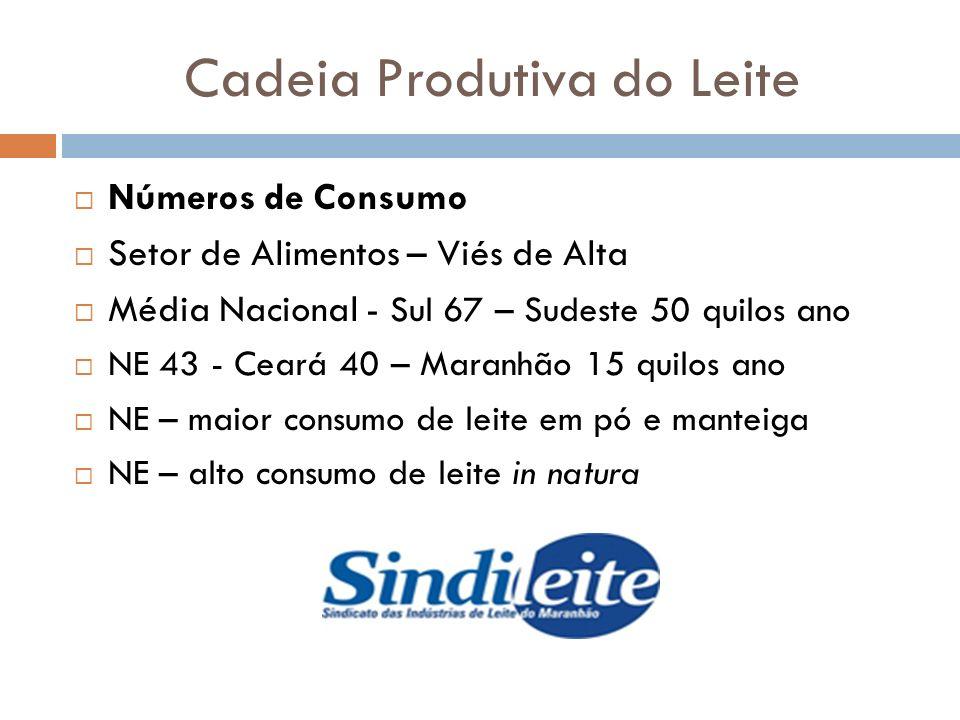 Cadeia Produtiva do Leite Números de Produção Primária e Secundária Brasil 5º Maior Produtor Mundial NE-1990 de 2 pra 4,2 bilhões de litros em 2011 MA-90 de 127 pra 388 milhões de litros em 2011 Industrialização – BRASIL 68% - Sudeste 78% Sul 72% - NE 30% - MA 40 a 50% - PI 13%