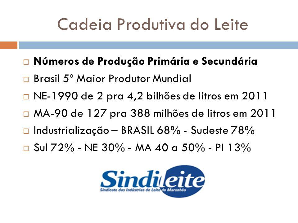 Cadeia Produtiva do Leite Números de Produção Primária e Secundária Brasil 5º Maior Produtor Mundial NE-1990 de 2 pra 4,2 bilhões de litros em 2011 MA