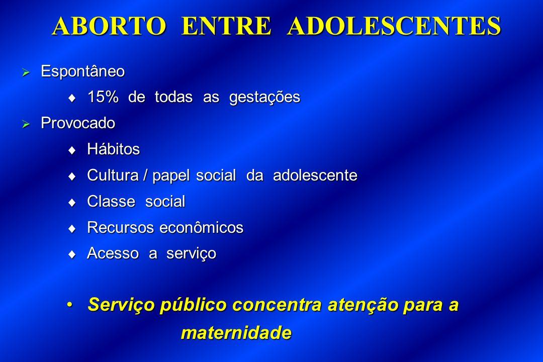 ABORTO ENTRE ADOLESCENTES Espontâneo Espontâneo 15% de todas as gestações 15% de todas as gestações Provocado Provocado Hábitos Hábitos Cultura / pape