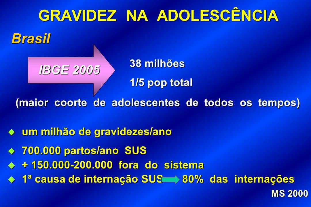 GRAVIDEZ NA ADOLESCÊNCIA Brasil Brasil (maior coorte de adolescentes de todos os tempos) um milhão de gravidezes/ano um milhão de gravidezes/ano 700.0