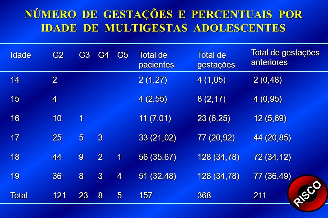 NÚMERO DE GESTAÇÕES E PERCENTUAIS POR IDADE DE MULTIGESTAS ADOLESCENTES IdadeG2G3G4G5 Total de pacientes Total de gestações Total de gestações anterio