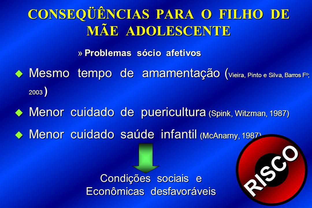 CONSEQÜÊNCIAS PARA O FILHO DE MÃE ADOLESCENTE »Problemas sócio afetivos Mesmo tempo de amamentação ( Vieira, Pinto e Silva, Barros F o ; 2003 ) Mesmo