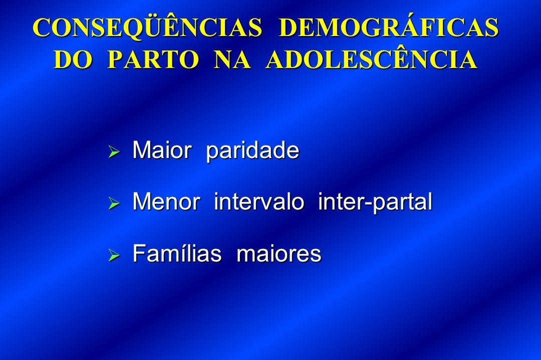 CONSEQÜÊNCIAS DEMOGRÁFICAS DO PARTO NA ADOLESCÊNCIA Maior paridade Maior paridade Menor intervalo inter-partal Menor intervalo inter-partal Famílias m
