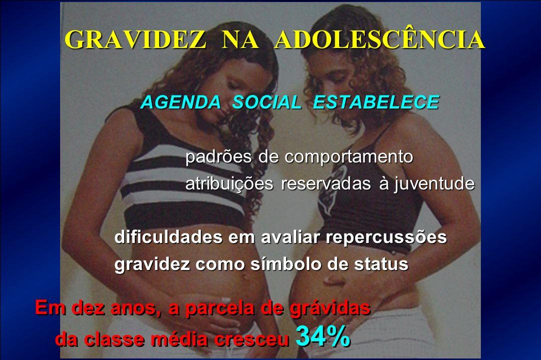GRAVIDEZ NA ADOLESCÊNCIA AGENDA SOCIAL ESTABELECE padrões de comportamento padrões de comportamento atribuições reservadas à juventude atribuições res