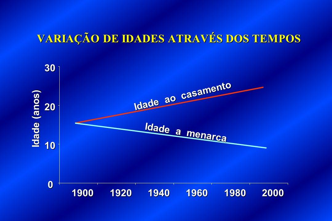 VARIAÇÃO DE IDADES ATRAVÉS DOS TEMPOS 0 10 20 30 190019201940196019802000 Idade ao casamento Idade a menarca Idade (anos)