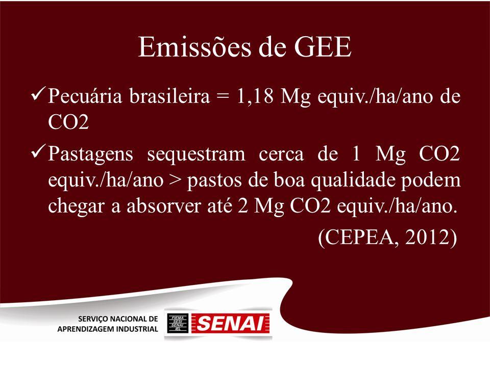 Emissões de GEE Pecuária brasileira = 1,18 Mg equiv./ha/ano de CO2 Pastagens sequestram cerca de 1 Mg CO2 equiv./ha/ano > pastos de boa qualidade pode