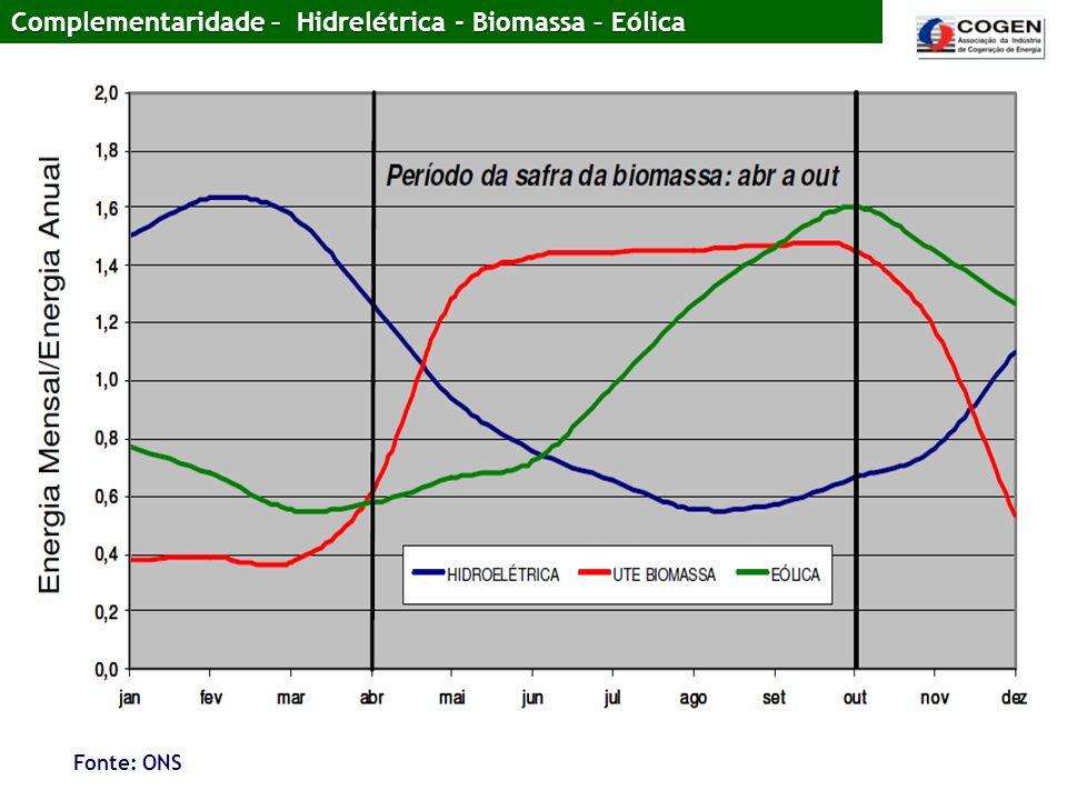 Complementaridade – Hidrelétrica - Biomassa – Eólica Fonte: ONS