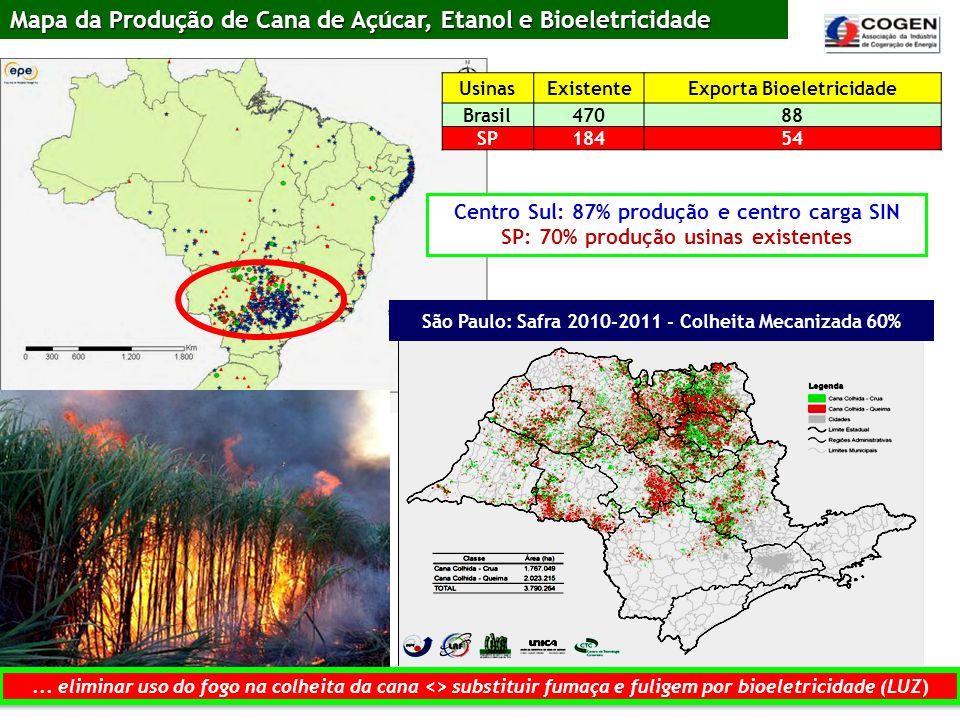 Centro Sul: 87% produção e centro carga SIN SP: 70% produção usinas existentes UsinasExistenteExporta Bioeletricidade Brasil47088 SP18454 Mapa da Prod