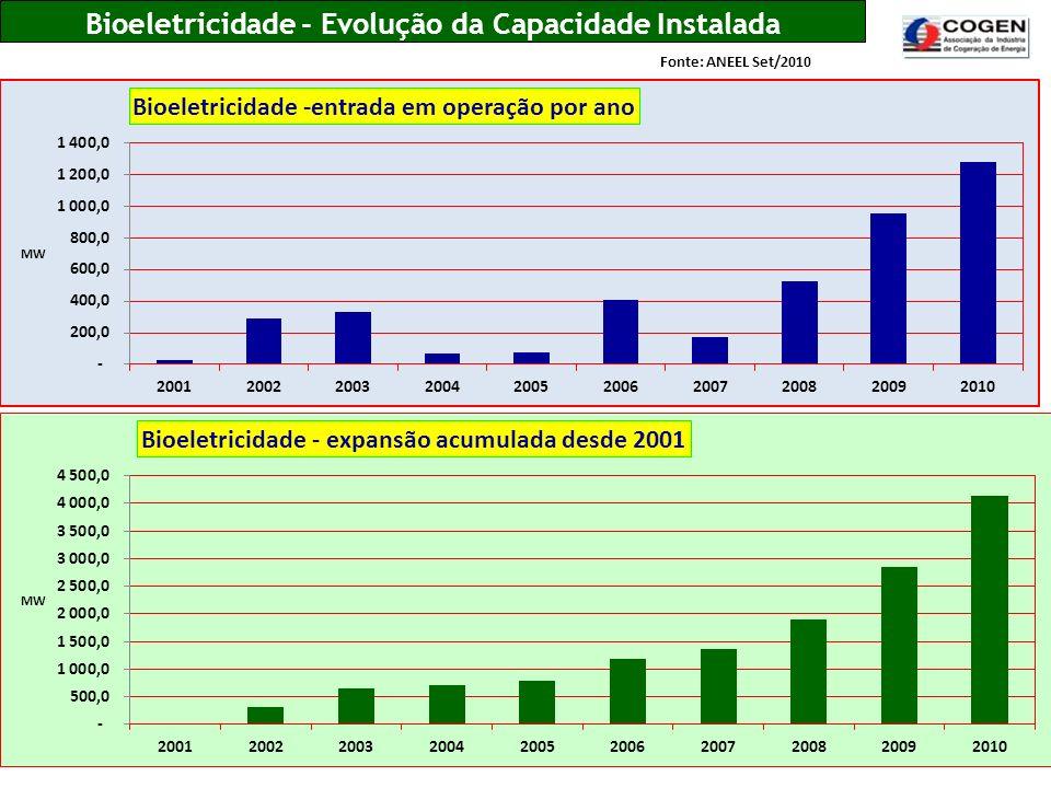 Bioeletricidade - Evolução da Capacidade Instalada Fonte: ANEEL Set/2010