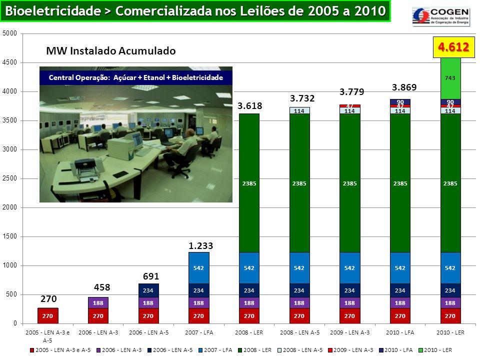 Bioeletricidade > Comercializada nos Leilões de 2005 a 2010 MW Instalado Acumulado 270 4.612 458 691 1.233 3.618 3.732 3.779 3.869 Central Operação: A