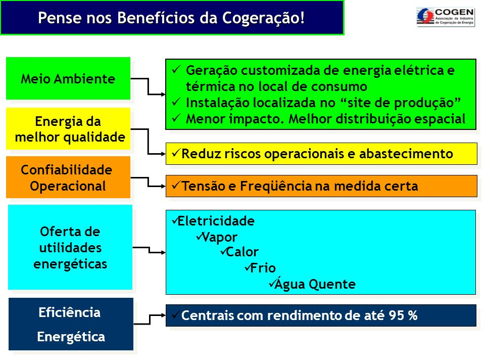 Pense nos Benefícios da Cogeração! Reduz riscos operacionais e abastecimento Tensão e Freqüência na medida certa Geração customizada de energia elétri