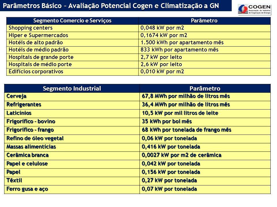 Segmento Comercio e Serviços Parâmetro Shopping centers 0,048 kW por m2 Hiper e Supermercados 0,1674 kW por m2 Hotéis de alto padrão 1.500 kWh por apa