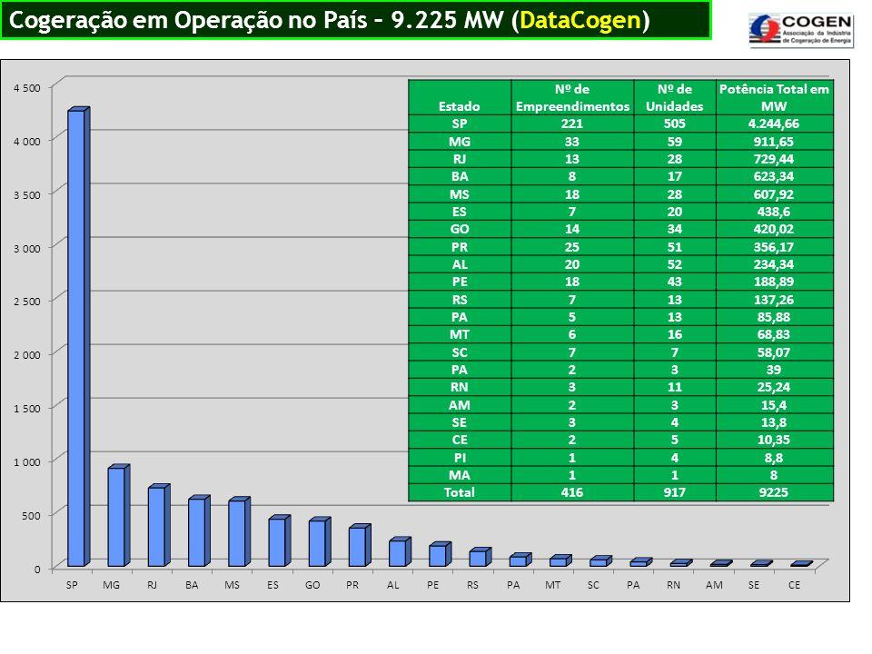 Cogeração em Operação no País – 9.225 MW (DataCogen) Estado Nº de Empreendimentos Nº de Unidades Potência Total em MW SP2215054.244,66 MG3359911,65 RJ