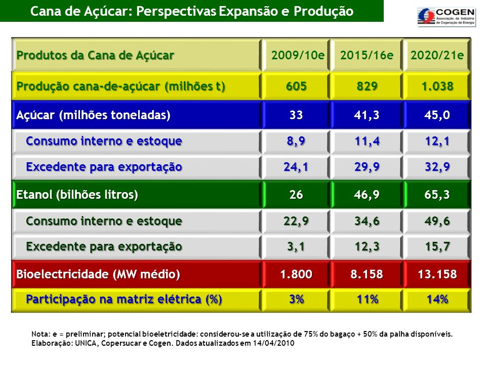 Cana de Açúcar: Perspectivas Expansão e Produção Nota: e = preliminar; potencial bioeletricidade: considerou-se a utilização de 75% do bagaço + 50% da