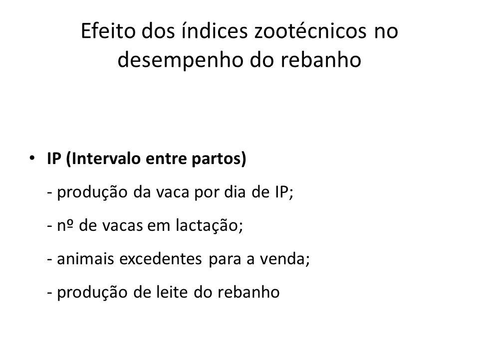 Efeito dos índices zootécnicos no desempenho do rebanho IP (Intervalo entre partos) - produção da vaca por dia de IP; - nº de vacas em lactação; - ani