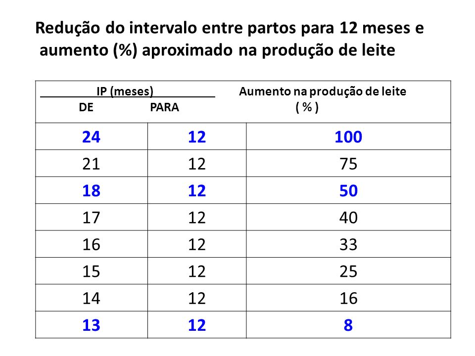Redução do intervalo entre partos para 12 meses e aumento (%) aproximado na produção de leite IP (meses) Aumento na produção de leite DE PARA ( % ) 2412100 211275 181250 171240 161233 151225 141216 13128