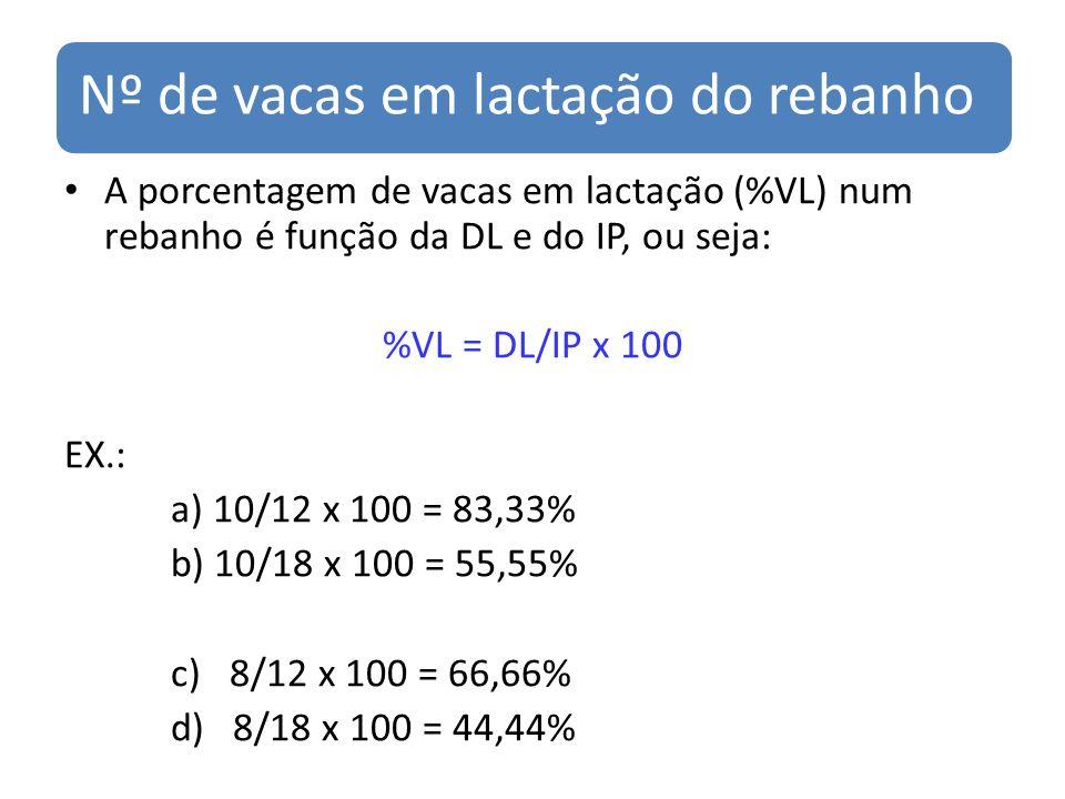Nº de vacas em lactação do rebanho A porcentagem de vacas em lactação (%VL) num rebanho é função da DL e do IP, ou seja: %VL = DL/IP x 100 EX.: a) 10/12 x 100 = 83,33% b) 10/18 x 100 = 55,55% c) 8/12 x 100 = 66,66% d) 8/18 x 100 = 44,44%