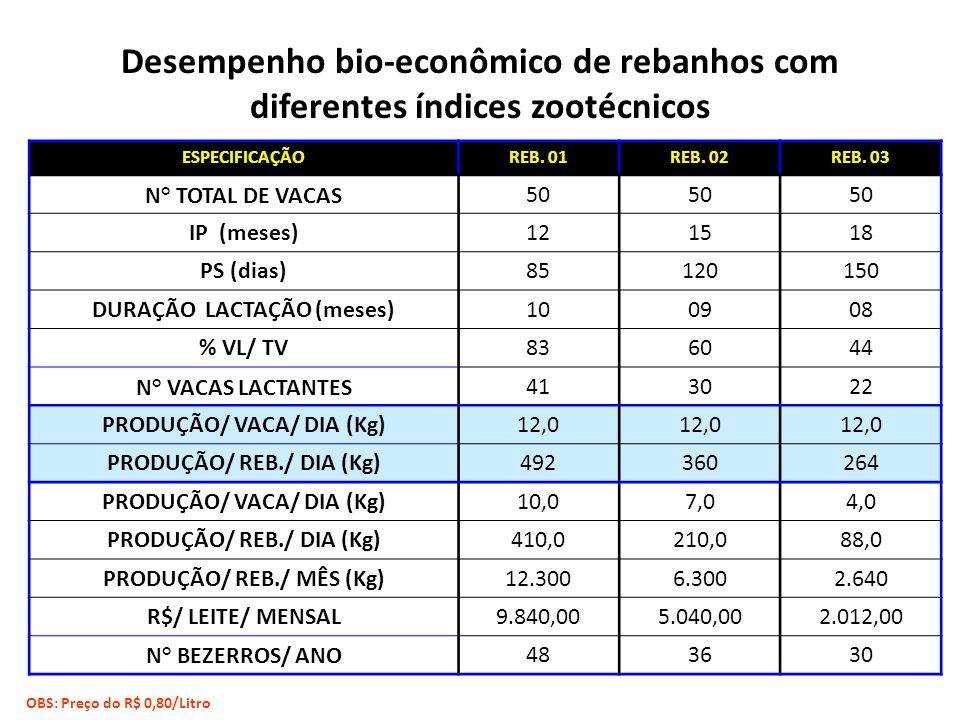 Desempenho bio-econômico de rebanhos com diferentes índices zootécnicos ESPECIFICAÇÃOREB. 01REB. 02REB. 03 N° TOTAL DE VACAS50 IP (meses)121518 PS (di