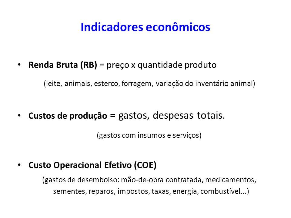Renda Bruta (RB) = preço x quantidade produto (leite, animais, esterco, forragem, variação do inventário animal) Custos de produção = gastos, despesas
