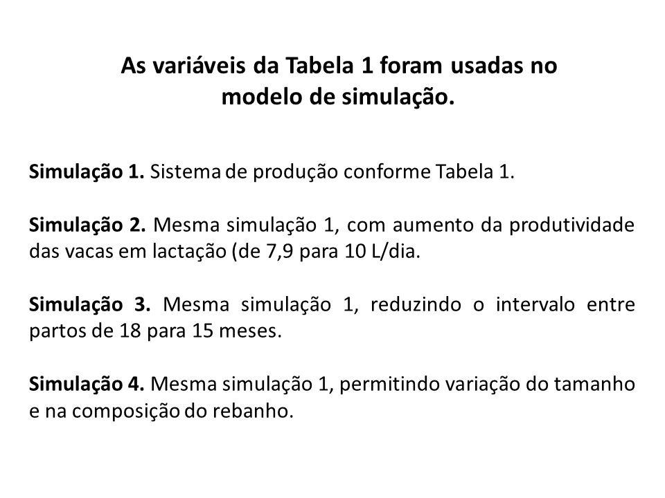 Simulação 1. Sistema de produção conforme Tabela 1. Simulação 2. Mesma simulação 1, com aumento da produtividade das vacas em lactação (de 7,9 para 10