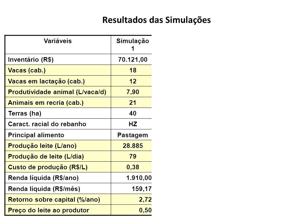 Resultados das Simulações VariáveisSimulação 1 Simulação 2 Simulação 3 Simulação 4 Inventário (R$)70.121,0072.586,7570.121,0085.040,57 Vacas (cab.)18 33 Vacas em lactação (cab.)12 1422 Produtividade animal (L/vaca/d)7,9010,127,90 Animais em recria (cab.)21 0 Terras (ha)40 Caract.