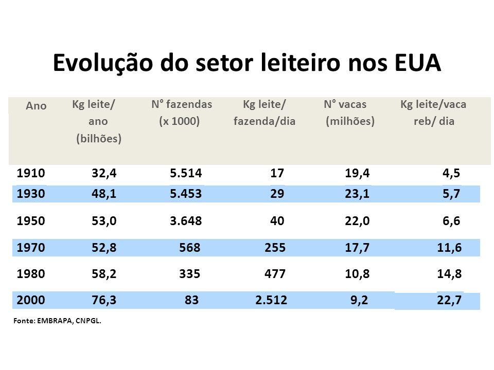 Evolução do setor leiteiro nos EUA Fonte: EMBRAPA, CNPGL.