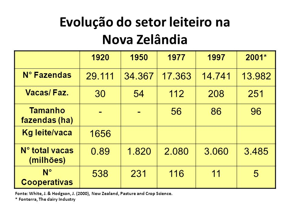 Evolução do setor leiteiro na Nova Zelândia 19201950197719972001* N° Fazendas 29.11134.36717.36314.74113.982 Vacas/ Faz. 3054112208251 Tamanho fazenda