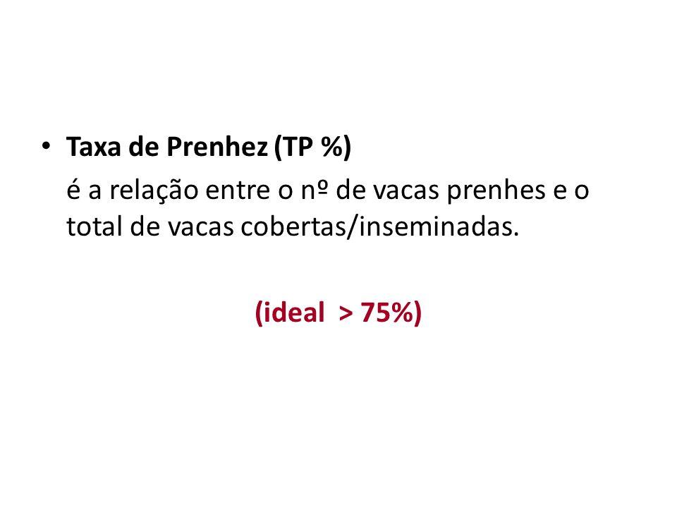 Taxa de Prenhez (TP %) é a relação entre o nº de vacas prenhes e o total de vacas cobertas/inseminadas. (ideal > 75%)