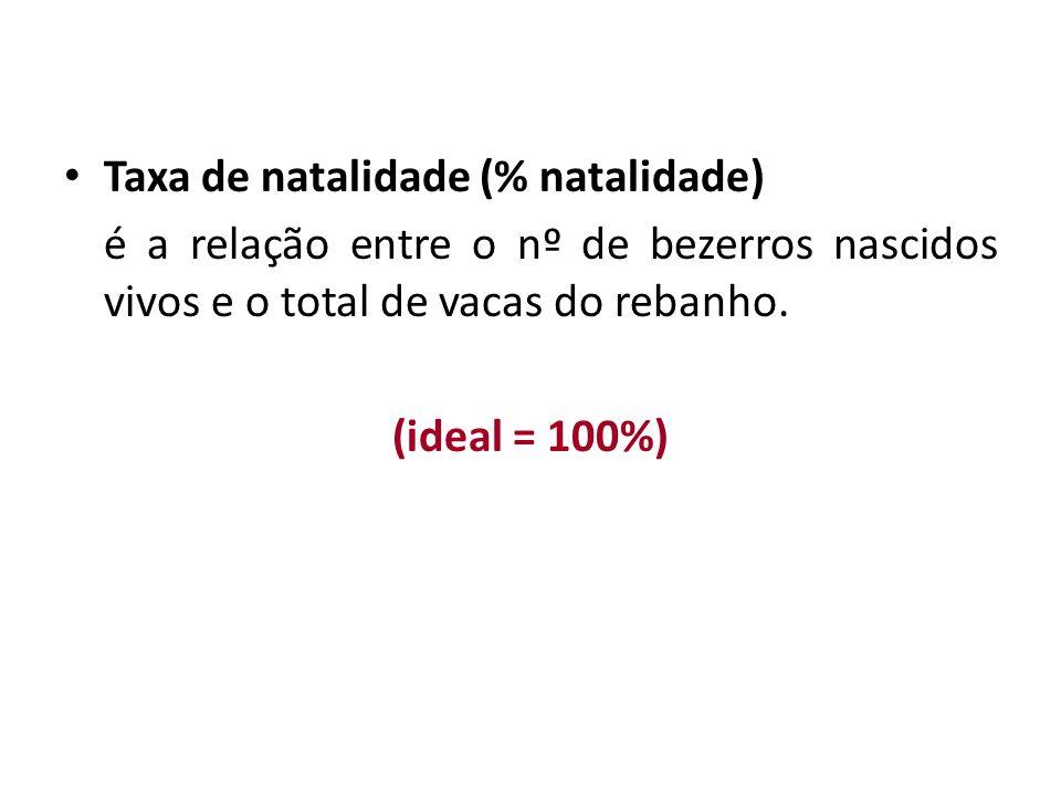 Taxa de natalidade (% natalidade) é a relação entre o nº de bezerros nascidos vivos e o total de vacas do rebanho. (ideal = 100%)
