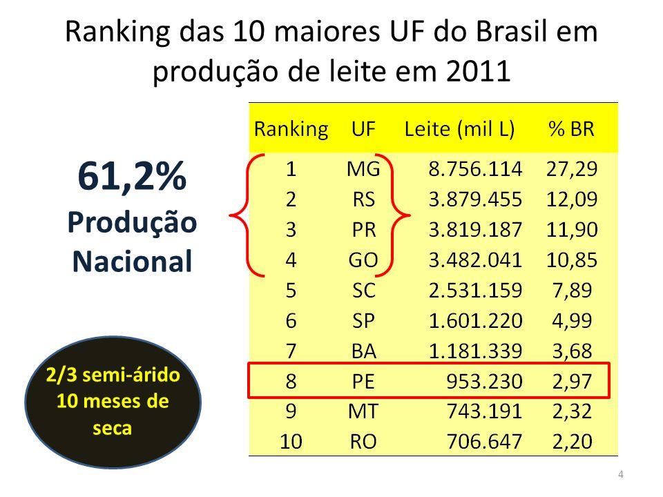 Ranking das 15 menores UF do Brasil em produção de leite (2011) 13,8% Produção Nacional RankingUF% BR 11PA1,84 12MS1,63 13RJ1,56 14CE1,42 15ES1,41 16MA1,20 17SE0,98 18TO0,83 19RN0,76 20AL0,74 21PB0,74 22PI0,28 23AP0,16 24AC0,13 25DF0,09 26AP0,03 27RR0,02 Fonte: IBGE – PPM (2012) 5