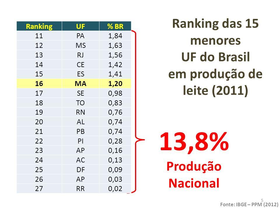 Ranking das UF do Nordeste em produção de leite em 2011 RankingUFLeite (mil L)%NE 1ºBA1.181.339 28,81 2ºPE953.230 23,25 3ºCE455.800 11,12 4ºMA386.673 9,43 5ºSE315.968 7,71 6ºRN243.249 5,93 7ºAL238.249 5,81 8ºPB237.102 5,78 9ºPI89.119 2,17 Fonte: IBGE – PPM (2012) 6