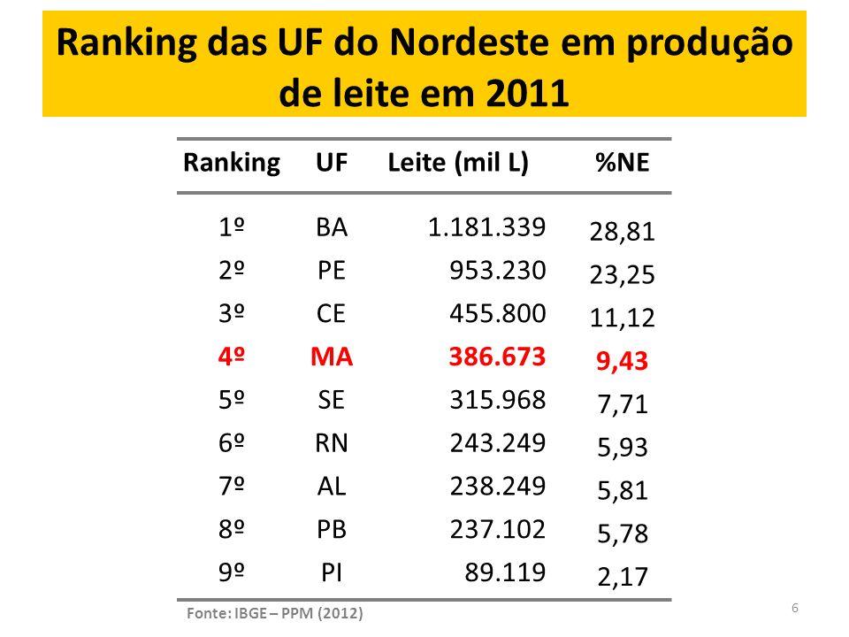 Taxa de crescimento da produção de leite no Brasil e Regiões NO NE SE S CO BR Em 10 anos MA 149% Fonte: IBGE – PPM (2012) 7