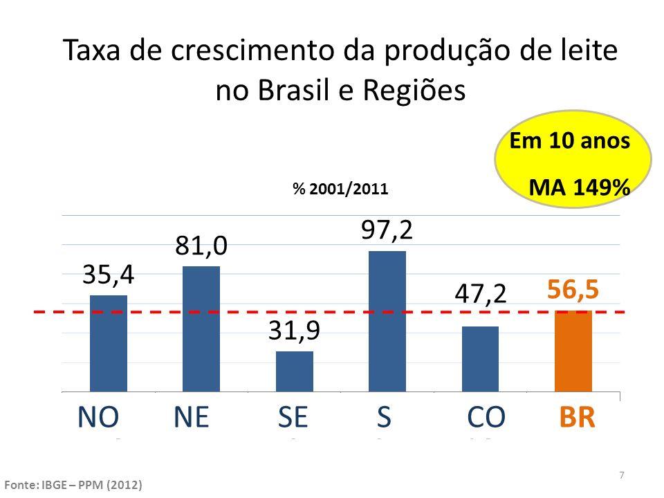 Variação no número de vacas ordenhadas no Nordeste (1990-2011) 8
