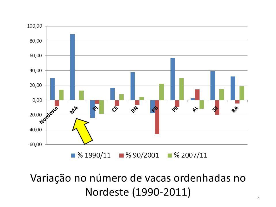 Consumo formal do leite fluido no Brasil e participação do UHT e pasteurizado.