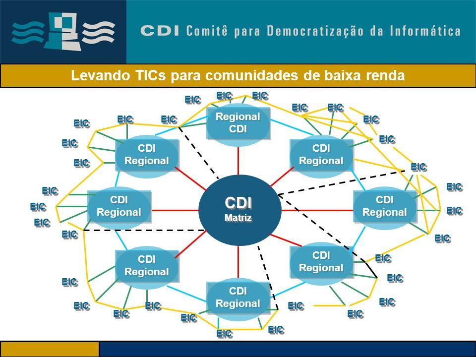 Inclusão Digital para Inclusão Social Acesso Eqüitativo Uso com sentido Apropriação Social Disponibilidade de recursos tecnológicos, físicos, econômic