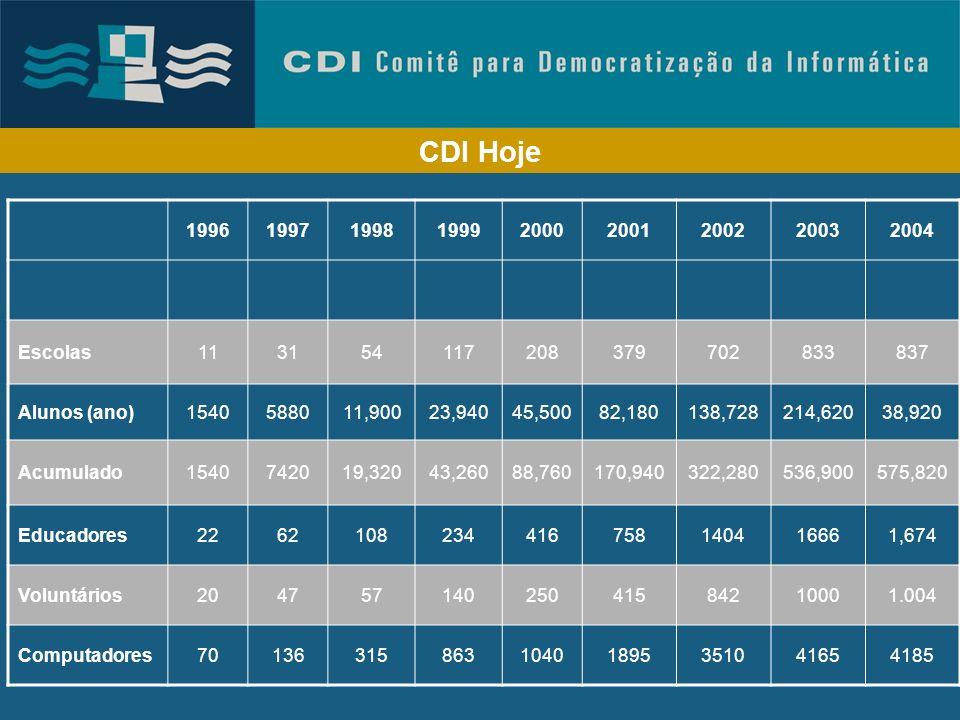 Presença Internacional do CDI 1.Luanda (Angola) 2.Buenos Aires (Argentina) 3.Santiago (Chile) 4.Bogota (Colombia) 5.Guatemala City (Guatemala) 6.Teguc