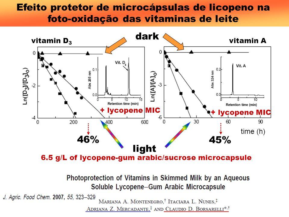 time (h) dark light vitamin D 3 vitamin A 6.5 g/L of lycopene-gum arabic/sucrose microcapsule + lycopene MIC 46% 45% Efeito protetor de microcápsulas