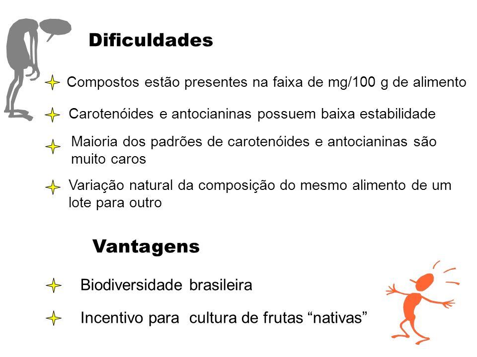 Dificuldades Compostos estão presentes na faixa de mg/100 g de alimento Carotenóides e antocianinas possuem baixa estabilidade Maioria dos padrões de