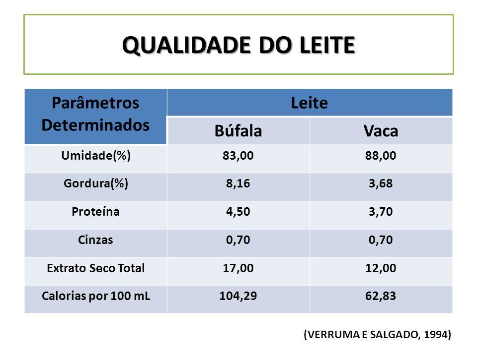 QUALIDADE DO LEITE Parâmetros Determinados Leite BúfalaVaca Umidade(%)83,0088,00 Gordura(%)8,163,68 Proteína4,503,70 Cinzas0,70 Extrato Seco Total17,0