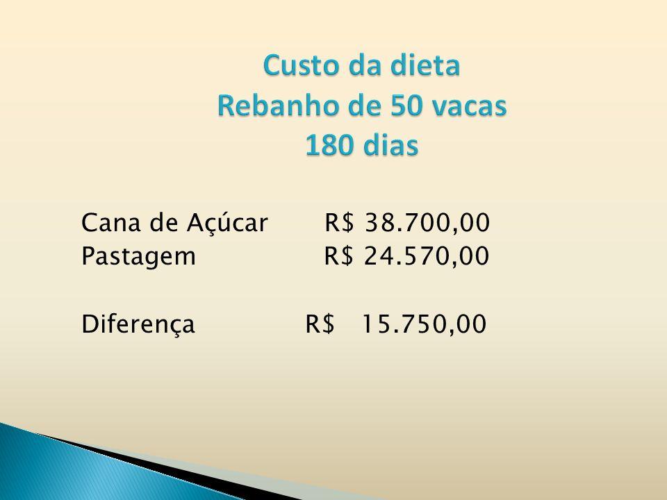 Cana de Açúcar R$ 38.700,00 Pastagem R$ 24.570,00 Diferença R$ 15.750,00